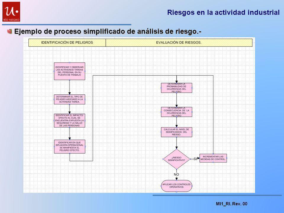 MI1_RI. Rev. 00 Análisis de riesgos.- Análisis de riesgos.- La evaluación de los riesgos asociados a una determinada instalación industrial se lleva a