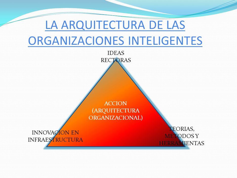 LA ARQUITECTURA DE LAS ORGANIZACIONES INTELIGENTES ACCION (ARQUITECTURA ORGANIZACIONAL) INNOVACION EN INFRAESTRUCTURA TEORIAS, METODOS Y HERRAMIENTAS