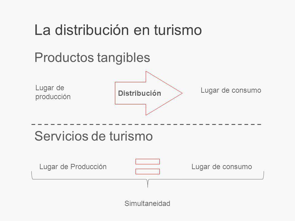 La distribución en turismo Productos tangibles Lugar de producción Lugar de consumo Distribución Servicios de turismo Lugar de consumoLugar de Producción Simultaneidad
