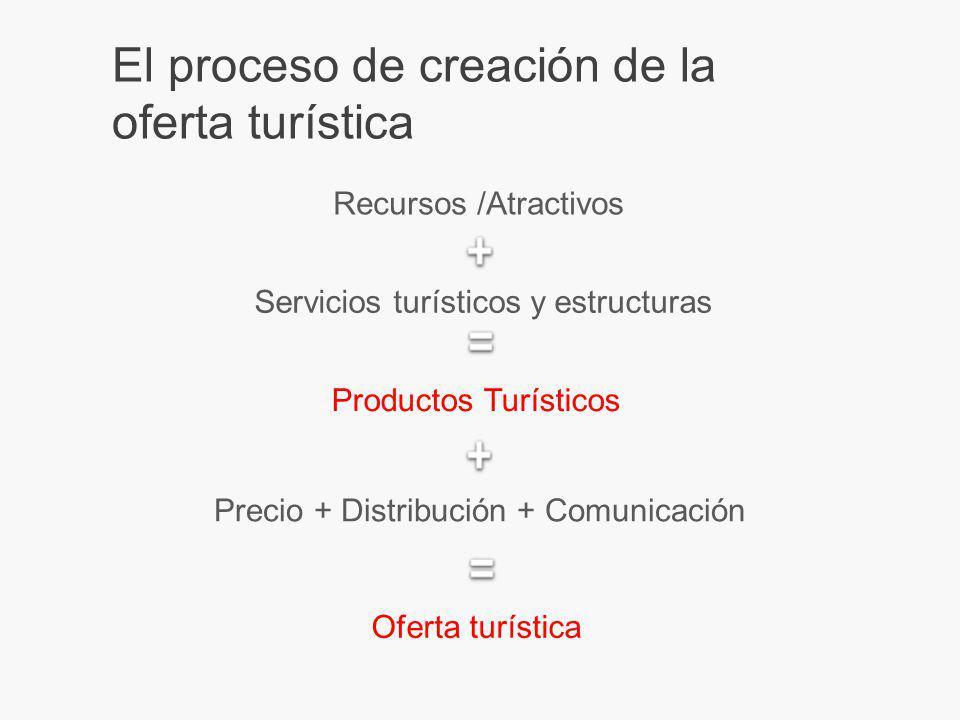 El proceso de creación de la oferta turística Recursos /Atractivos Servicios turísticos y estructuras Productos Turísticos Precio + Distribución + Comunicación Oferta turística