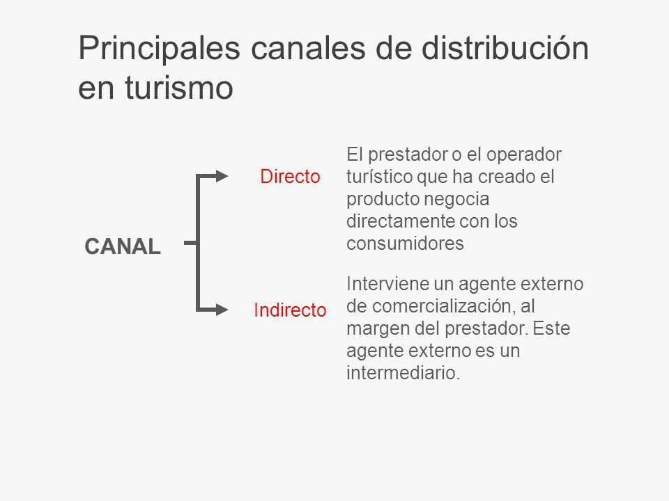 Principales canales de distribución en turismo Directo Indirecto El prestador o el operador turístico que ha creado el producto negocia directamente con los consumidores Interviene un agente externo de comercialización, al margen del prestador.
