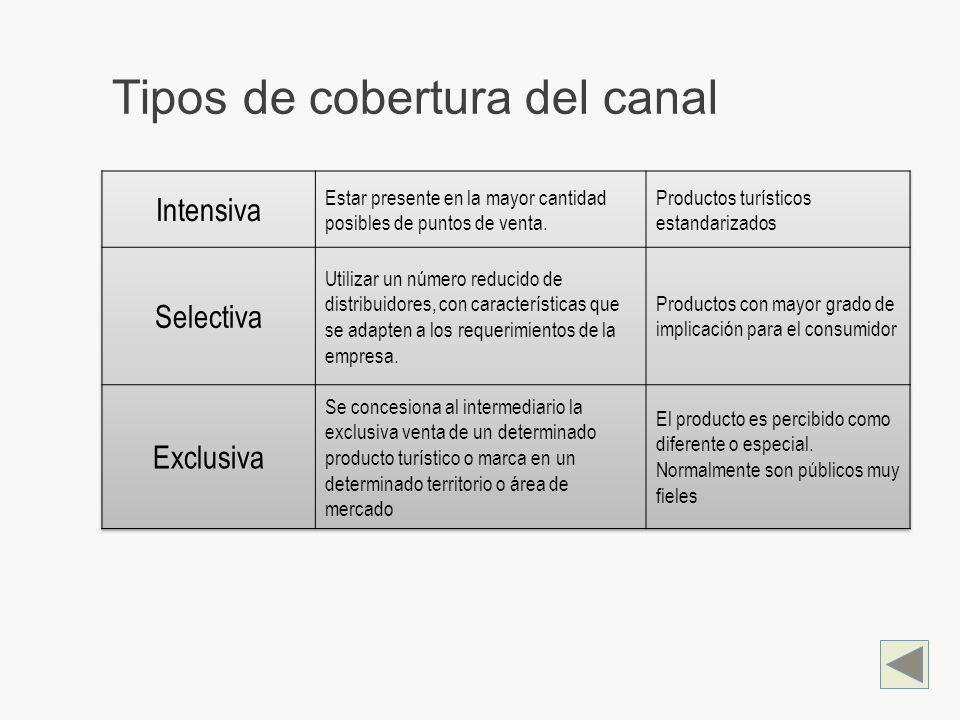 Tipos de cobertura del canal