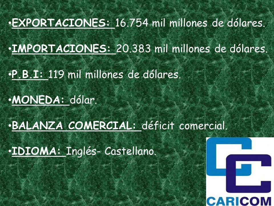 EXPORTACIONES: 16.754 mil millones de dólares. IMPORTACIONES: 20.383 mil millones de dólares. P.B.I: 119 mil millones de dólares. MONEDA: dólar. BALAN