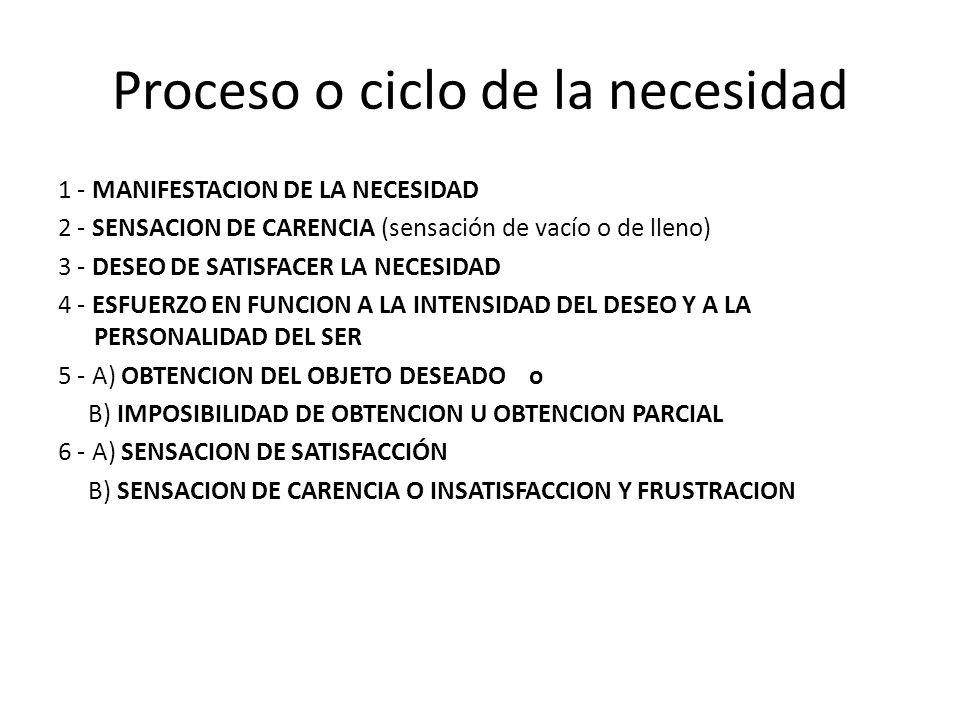 Proceso o ciclo de la necesidad 1 - MANIFESTACION DE LA NECESIDAD 2 - SENSACION DE CARENCIA (sensación de vacío o de lleno) 3 - DESEO DE SATISFACER LA NECESIDAD 4 - ESFUERZO EN FUNCION A LA INTENSIDAD DEL DESEO Y A LA PERSONALIDAD DEL SER 5 - A) OBTENCION DEL OBJETO DESEADO o B) IMPOSIBILIDAD DE OBTENCION U OBTENCION PARCIAL 6 - A) SENSACION DE SATISFACCIÓN B) SENSACION DE CARENCIA O INSATISFACCION Y FRUSTRACION