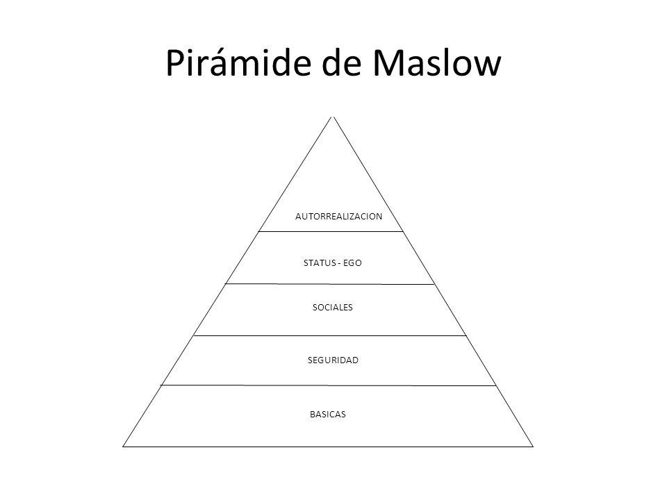 Pirámide de Maslow AUTORREALIZACION STATUS - EGO SOCIALES SEGURIDAD BASICAS