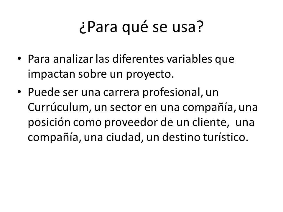 ¿Para qué se usa. Para analizar las diferentes variables que impactan sobre un proyecto.