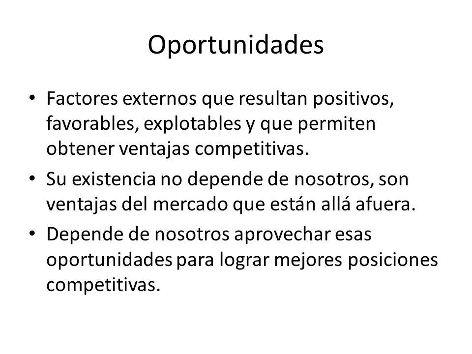 Oportunidades Factores externos que resultan positivos, favorables, explotables y que permiten obtener ventajas competitivas.