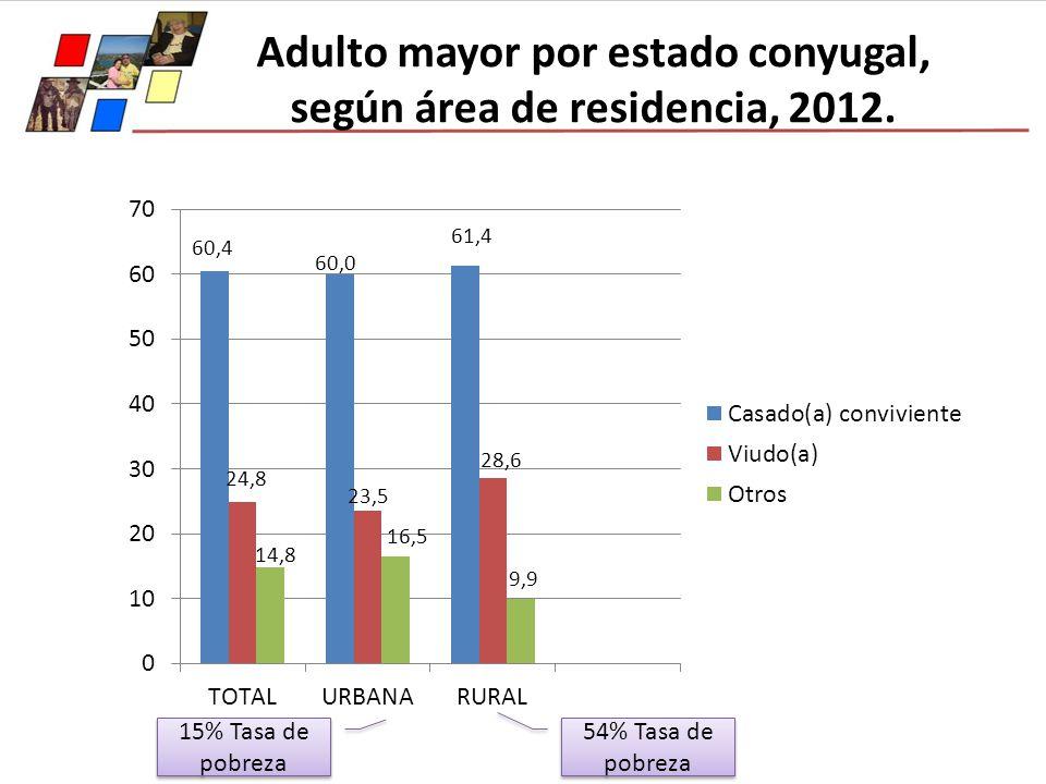 Adulto mayor por estado conyugal, según área de residencia, 2012. 60,4 60,0 61,4 24,8 14,8 23,5 16,5 28,6 9,9 54% Tasa de pobreza 15% Tasa de pobreza