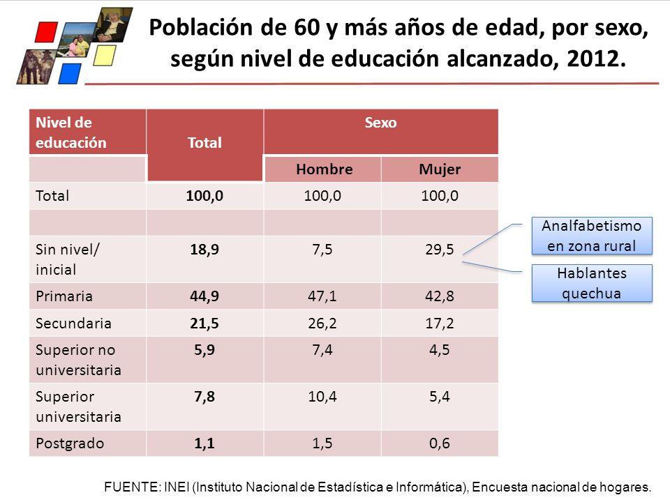 Población de 60 y más años de edad, por sexo, según nivel de educación alcanzado, 2012. Nivel de educaciónTotal Sexo HombreMujer Total100,0 Sin nivel/