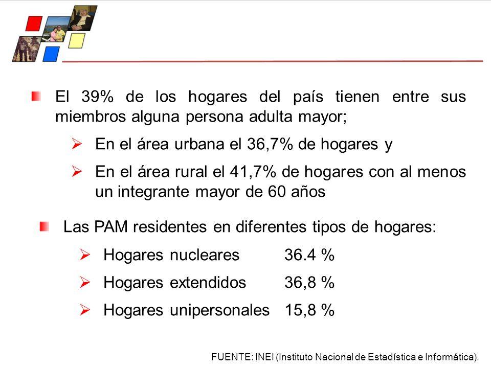 El 39% de los hogares del país tienen entre sus miembros alguna persona adulta mayor; En el área urbana el 36,7% de hogares y En el área rural el 41,7