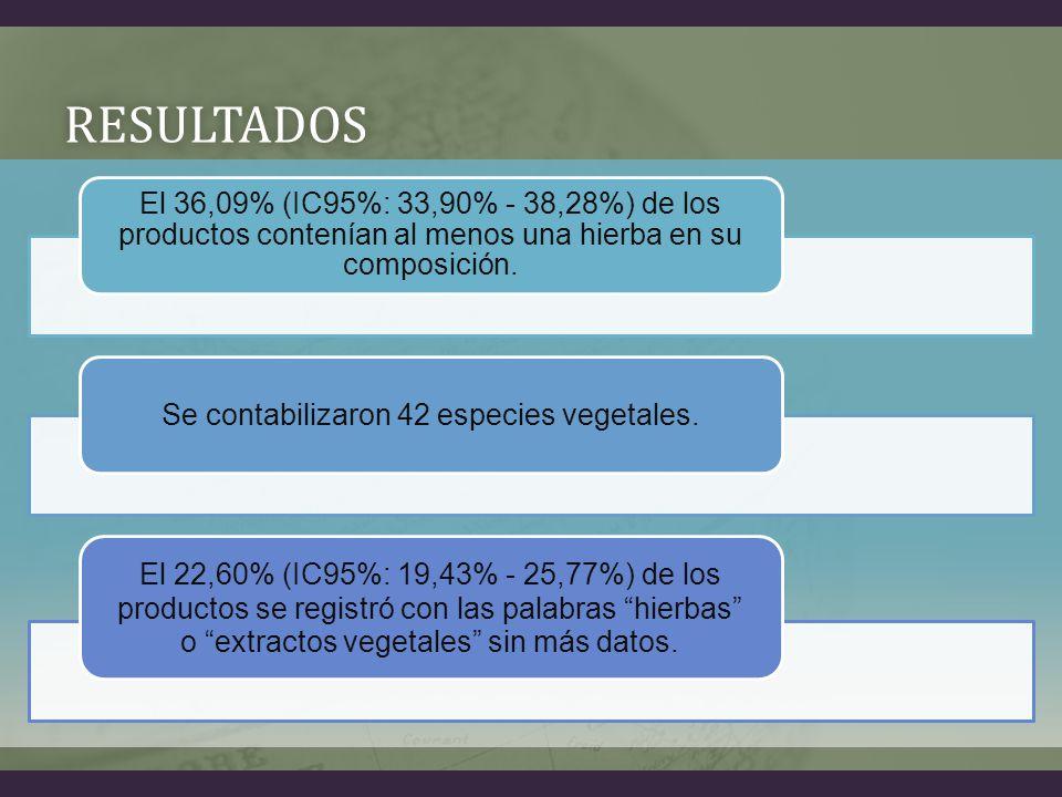 RESULTADOS El 36,09% (IC95%: 33,90% - 38,28%) de los productos contenían al menos una hierba en su composición.