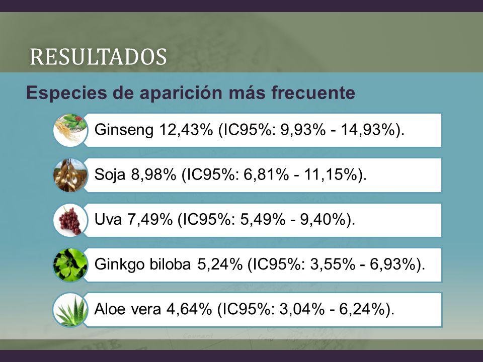 RESULTADOS Ginseng 12,43% (IC95%: 9,93% - 14,93%).