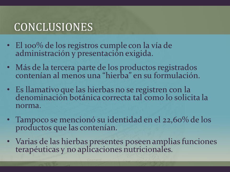 CONCLUSIONES El 100% de los registros cumple con la vía de administración y presentación exigida.