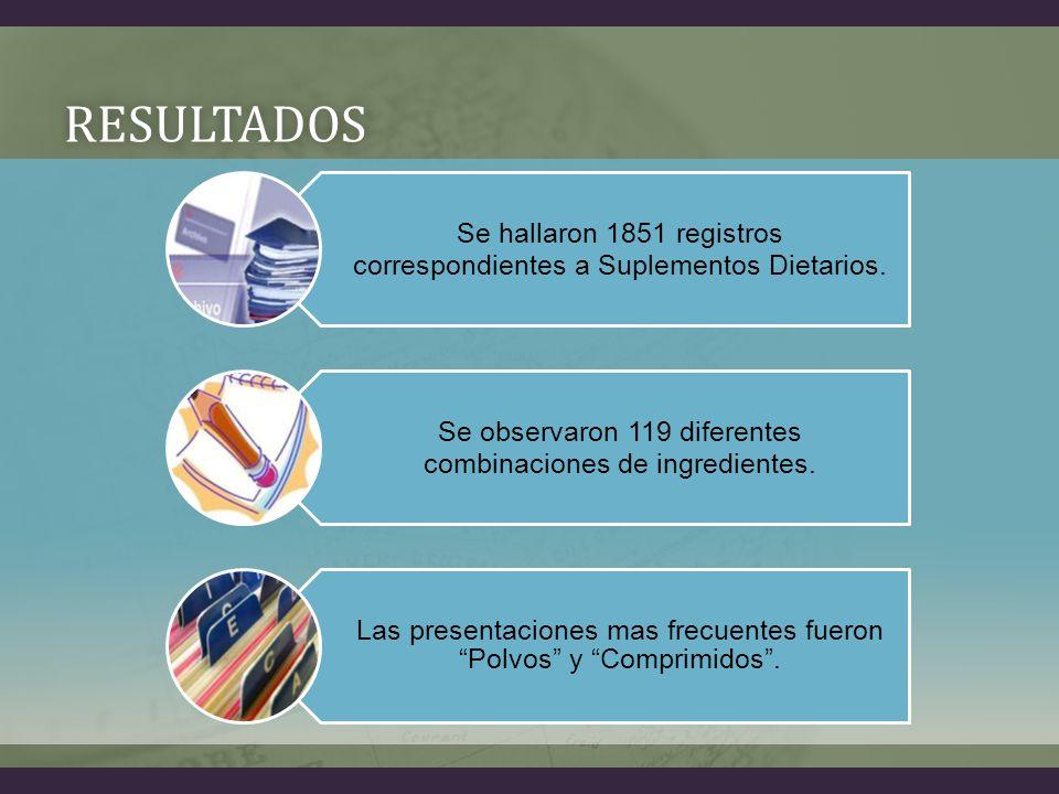 RESULTADOS Se hallaron 1851 registros correspondientes a Suplementos Dietarios.