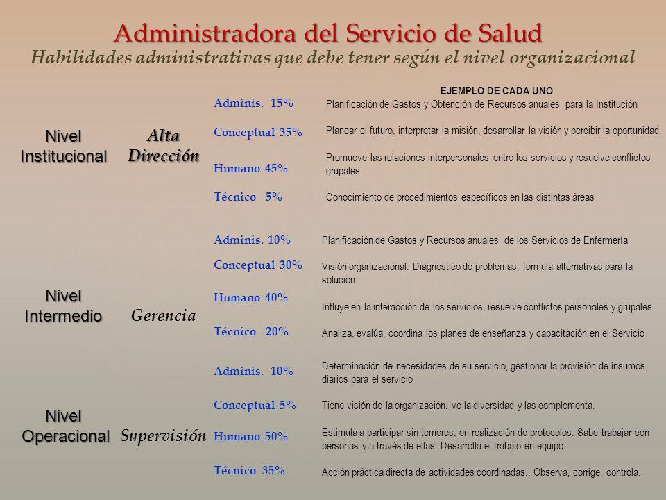 NivelInstitucionalNivelIntermedioNivel Operacional OperacionalAltaDirección Gerencia Supervisión Adminis. 15% Conceptual 35% Humano 45% Técnico 5% EJE