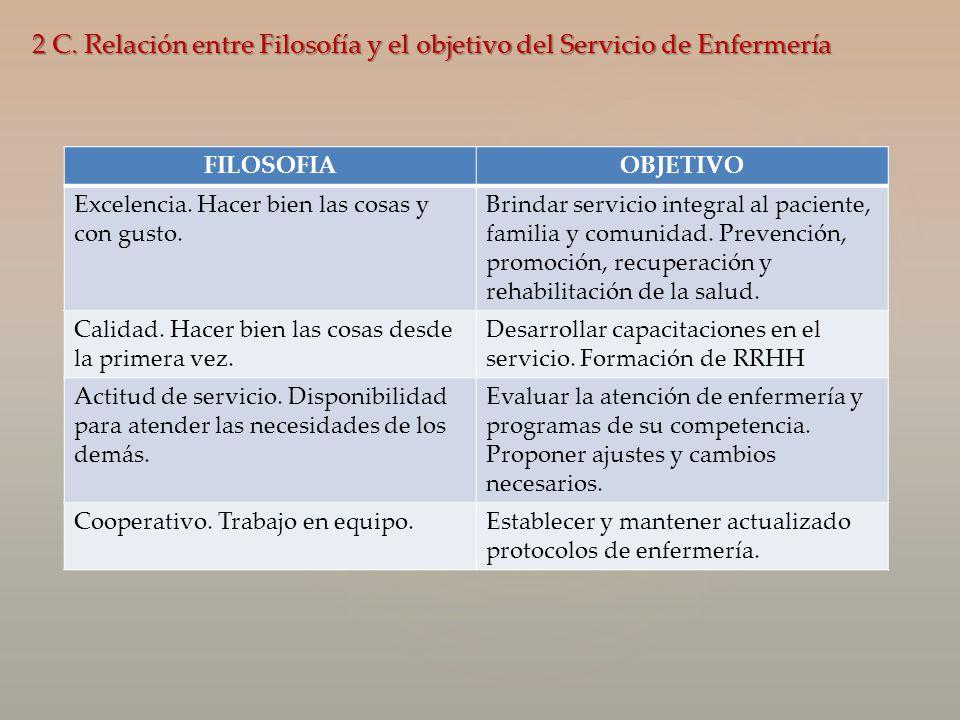 2 C. Relación entre Filosofía y el objetivo del Servicio de Enfermería FILOSOFIAOBJETIVO Excelencia. Hacer bien las cosas y con gusto. Brindar servici