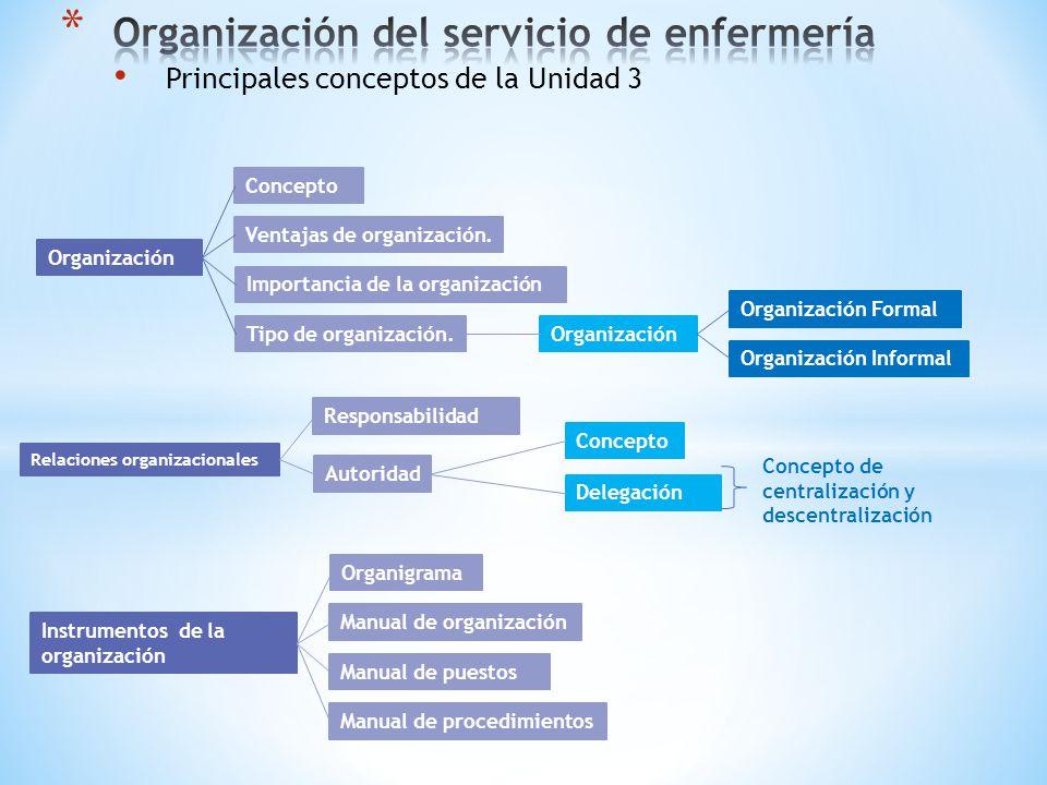 Principales conceptos de la Unidad 3 Organización Concepto Ventajas de organización. Importancia de la organización Tipo de organización.Organización
