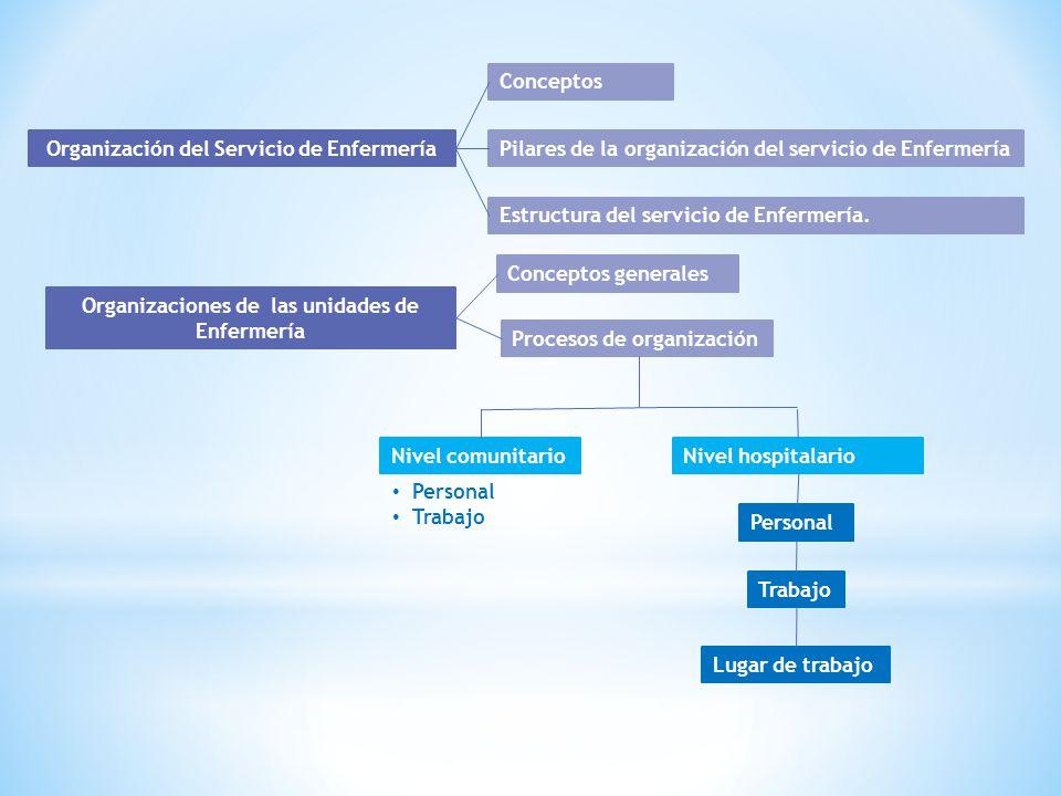 Organización del Servicio de Enfermería Conceptos Pilares de la organización del servicio de Enfermería Estructura del servicio de Enfermería. Organiz