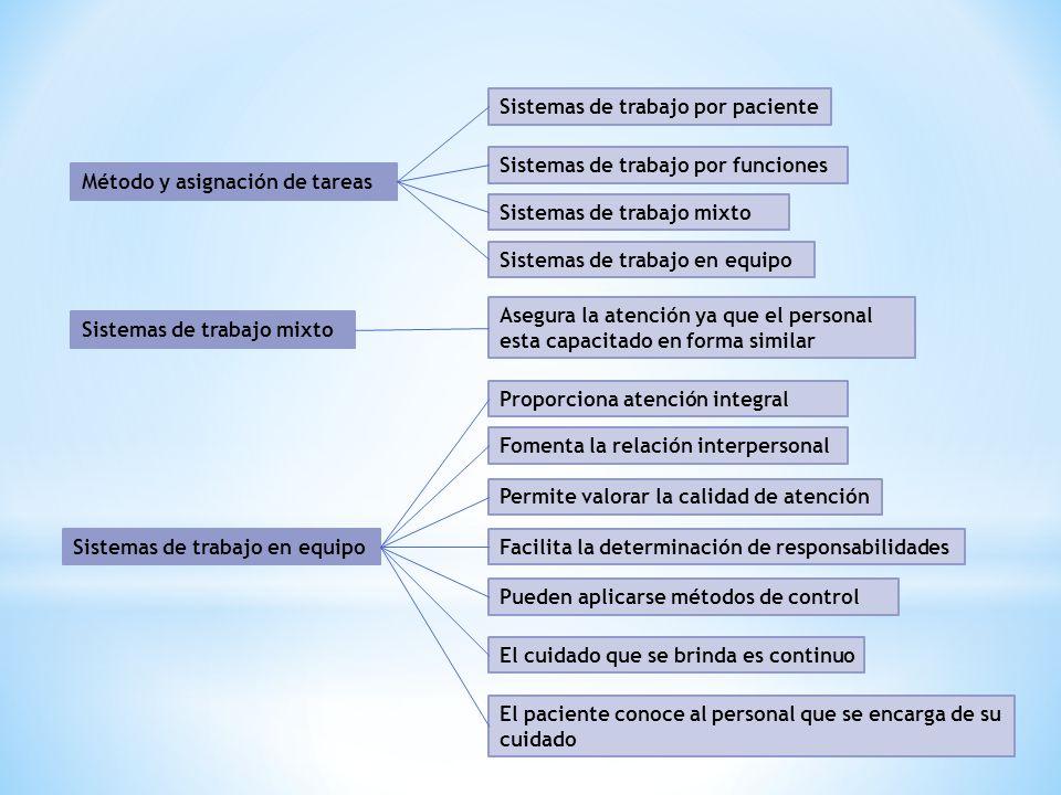 Método y asignación de tareas Sistemas de trabajo por paciente Sistemas de trabajo por funciones Sistemas de trabajo mixto Sistemas de trabajo en equi