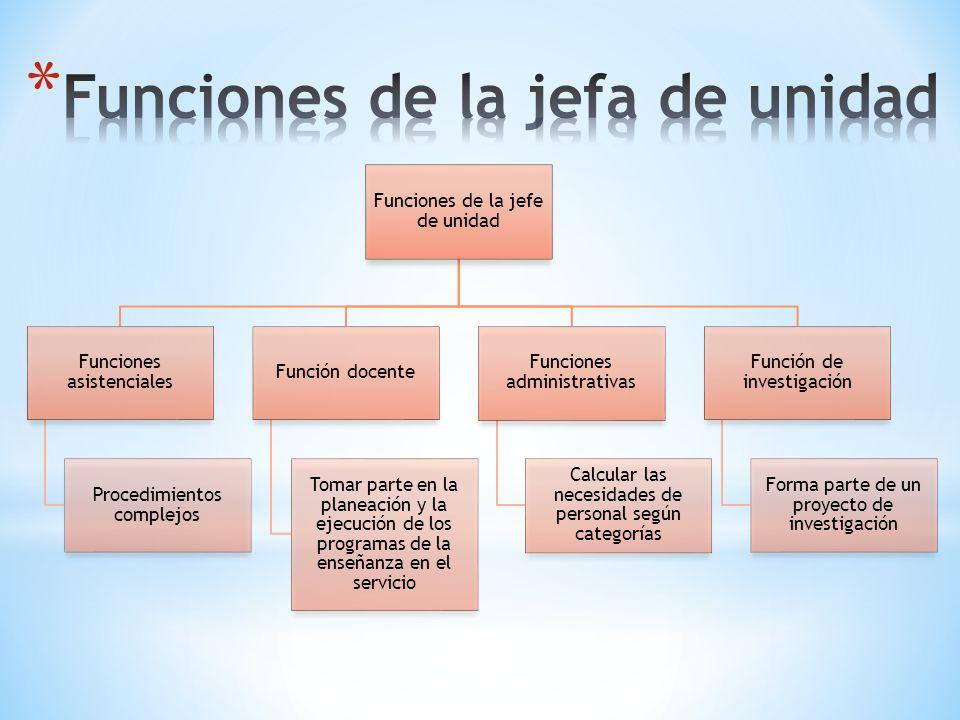 Funciones de la jefe de unidad Funciones asistenciales Procedimientos complejos Función docente Tomar parte en la planeación y la ejecución de los pro