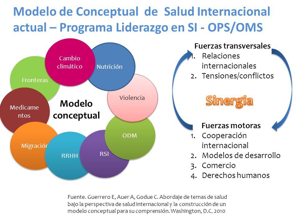 Fronteras Medicame ntos Migración RRHH RSI ODM Violencia Nutrición Cambio climático Modelo conceptual Fuerzas transversales 1.Relaciones internacional