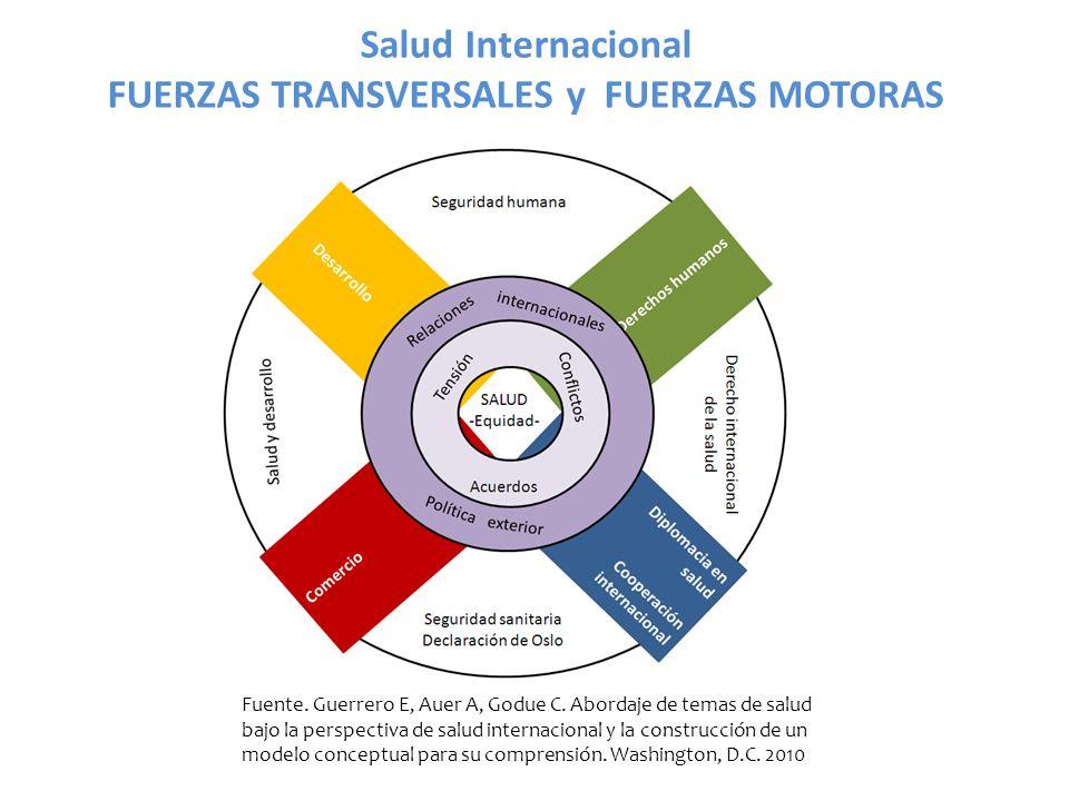 Salud Internacional FUERZAS TRANSVERSALES y FUERZAS MOTORAS