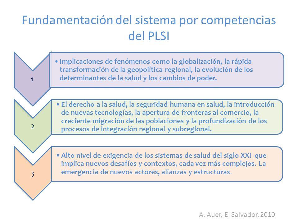 Fundamentación del sistema por competencias del PLSI 1 Implicaciones de fenómenos como la globalización, la rápida transformación de la geopolítica regional, la evolución de los determinantes de la salud y los cambios de poder.