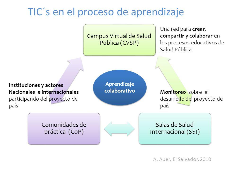 TIC´s en el proceso de aprendizaje Campus Virtual de Salud Pública (CVSP) Salas de Salud Internacional (SSI) Comunidades de práctica (CoP) Aprendizaje