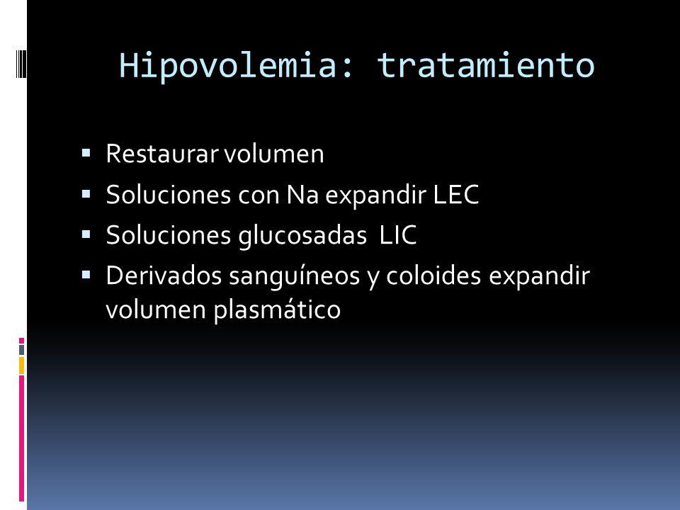 Hipovolemia: tratamiento Restaurar volumen Soluciones con Na expandir LEC Soluciones glucosadas LIC Derivados sanguíneos y coloides expandir volumen plasmático