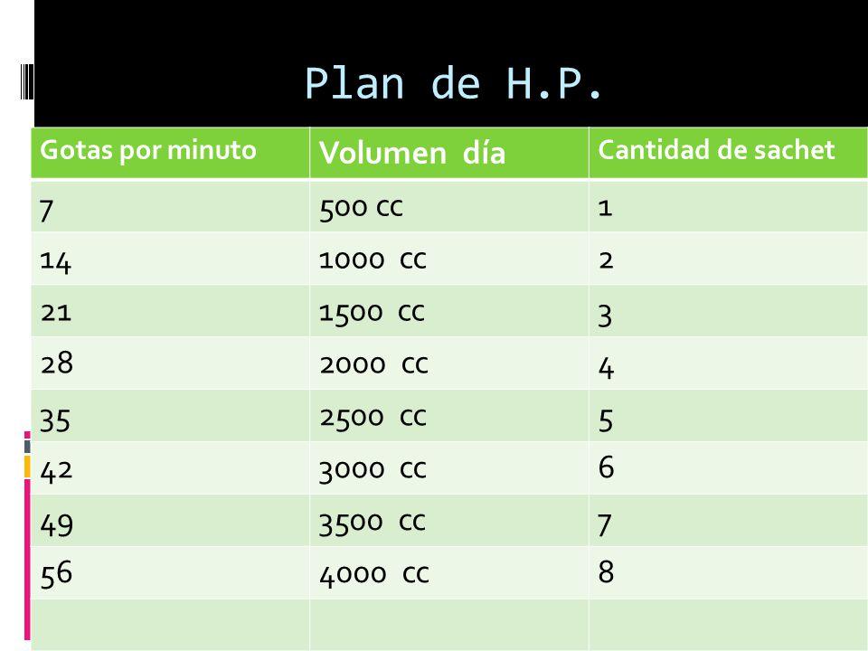 Plan de H.P.