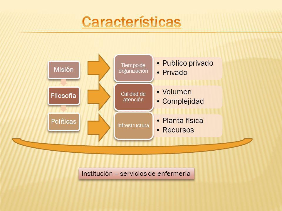 MisiónFilosofíaPolíticas Publico privado Privado Tiempo de organización Volumen Complejidad Calidad de atención Planta física Recursos infrestructura