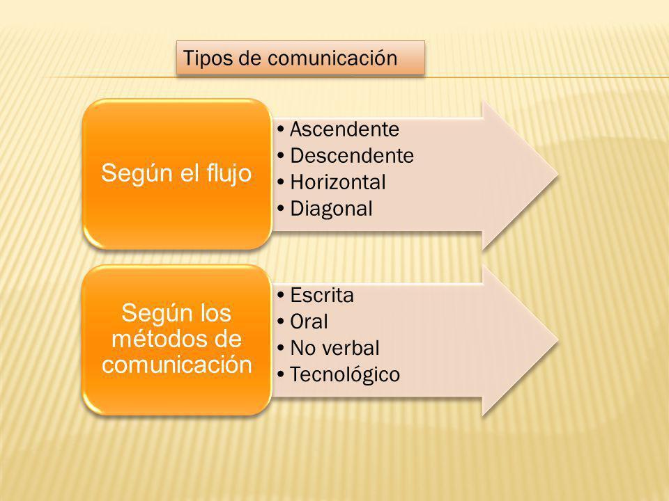 Ascendente Descendente Horizontal Diagonal Según el flujo Escrita Oral No verbal Tecnológico Según los métodos de comunicación Tipos de comunicación