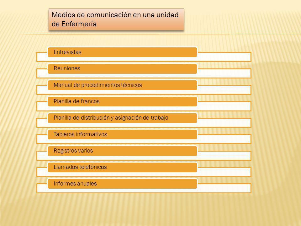 EntrevistasReunionesManual de procedimientos técnicosPlanilla de francosPlanilla de distribución y asignación de trabajoTableros informativosRegistros