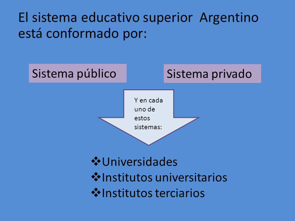 El sistema educativo superior Argentino está conformado por: Sistema público Sistema privado Y en cada uno de estos sistemas: Universidades Institutos