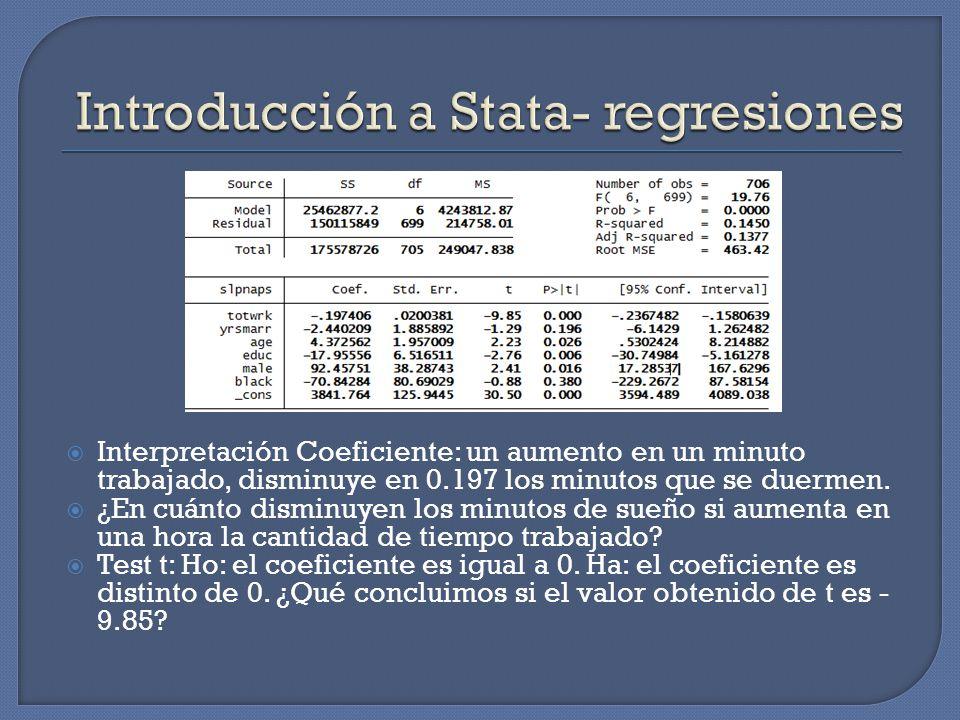 Interpretación Coeficiente: un aumento en un minuto trabajado, disminuye en 0.197 los minutos que se duermen. ¿En cuánto disminuyen los minutos de sue