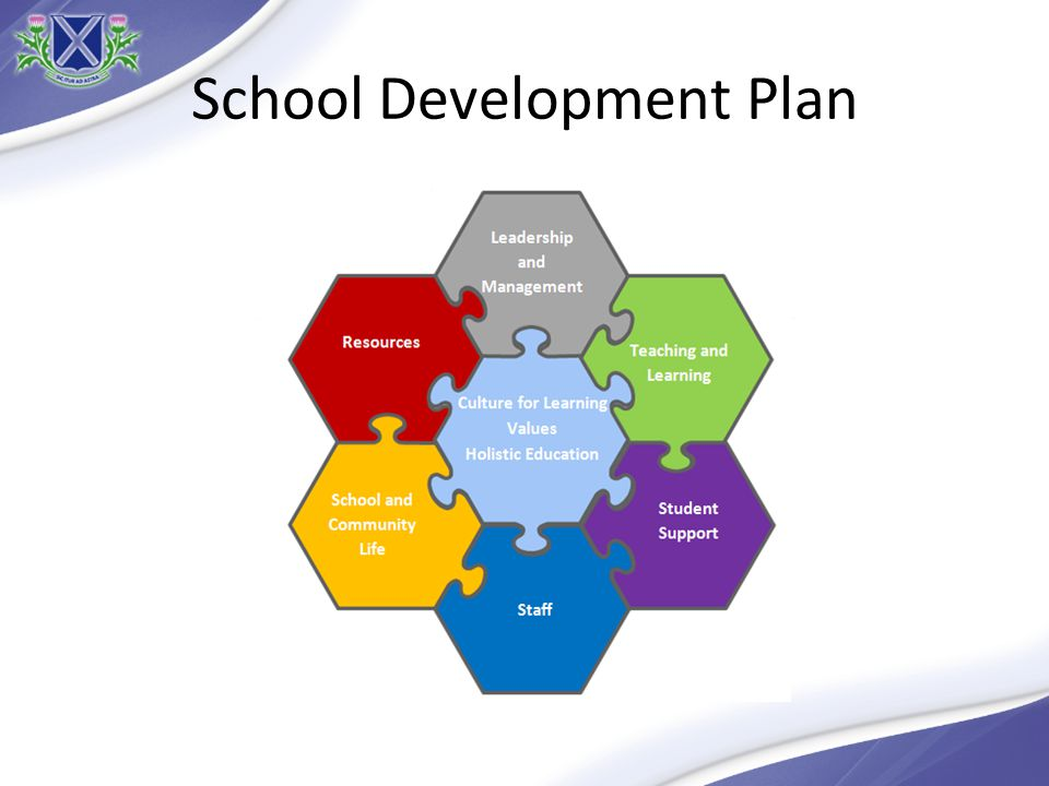 Key Aim To develop a culture for learning - Positive climate for learning - Independent learning and responsibility - Engaging teaching and learning - Student leadership and voice - School spirit