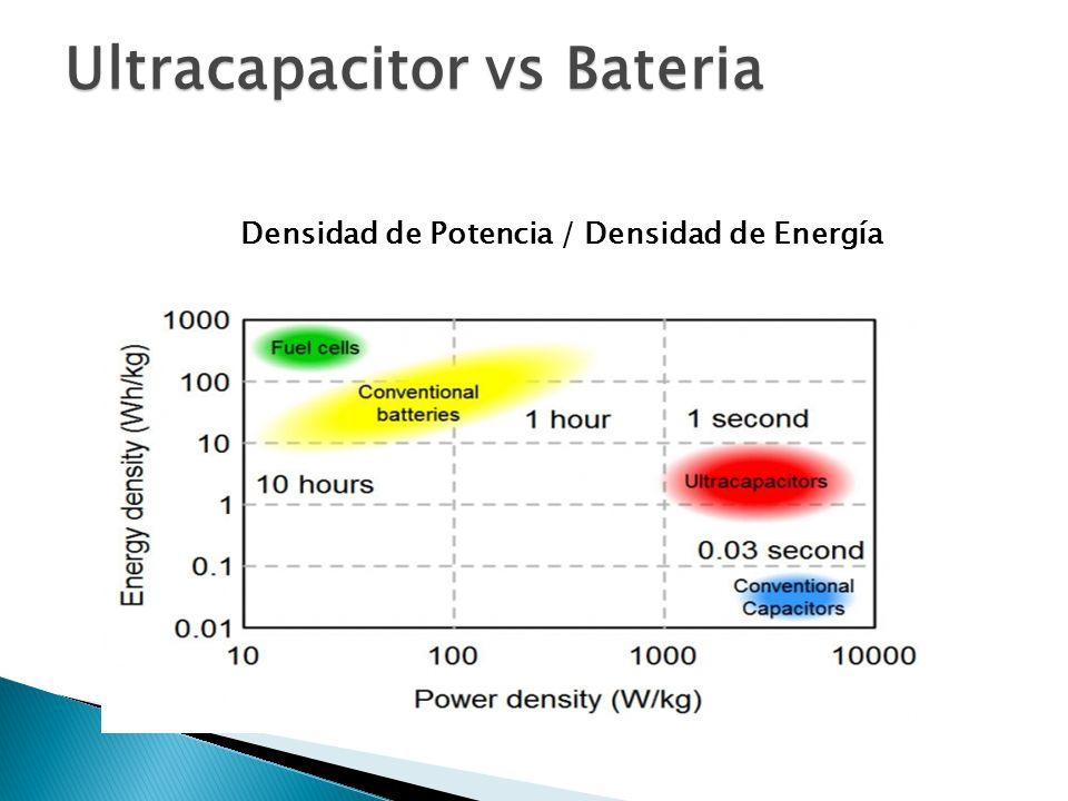 Densidad de Potencia / Densidad de Energía Ultracapacitor vs Bateria