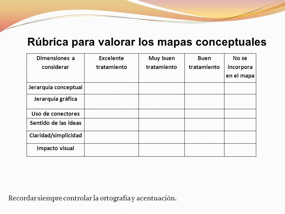 Dimensiones a considerar Excelente tratamiento Muy buen tratamiento Buen tratamiento No se incorpora en el mapa Jerarquía conceptual Jerarquía gráfica