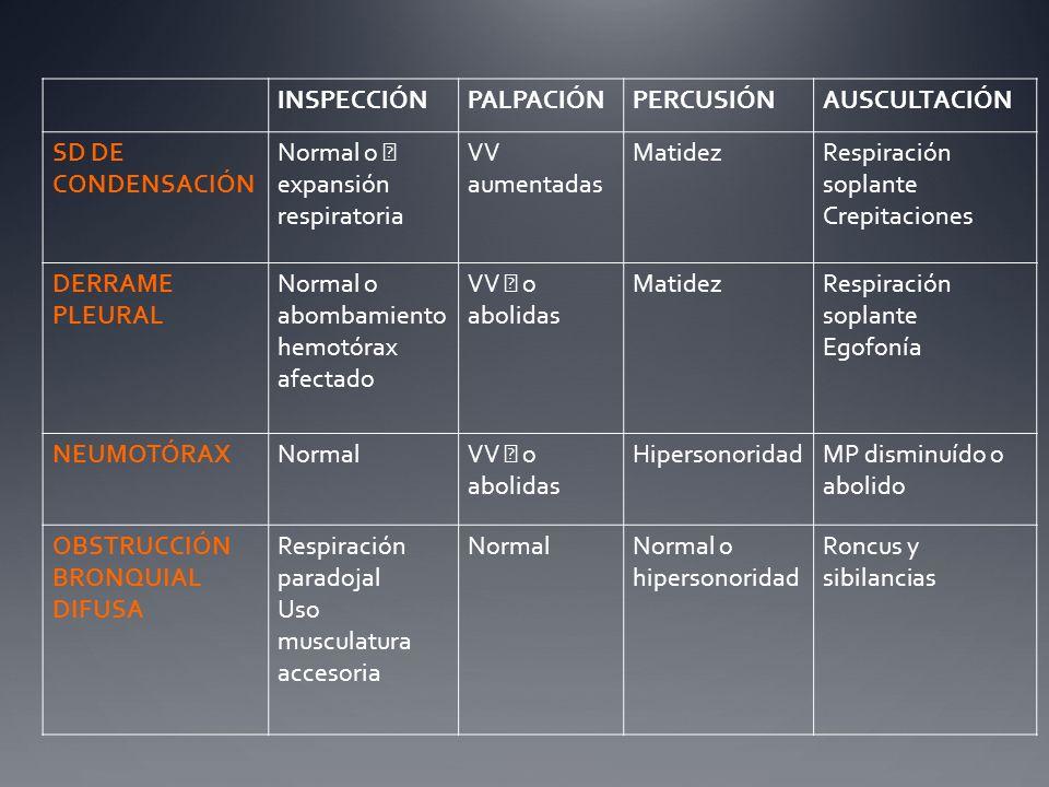 INSPECCIÓNPALPACIÓNPERCUSIÓNAUSCULTACIÓN SD DE CONDENSACIÓN Normal o expansión respiratoria VV aumentadas MatidezRespiración soplante Crepitaciones DE