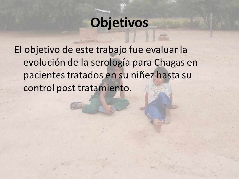 Objetivos El objetivo de este trabajo fue evaluar la evolución de la serología para Chagas en pacientes tratados en su niñez hasta su control post tra