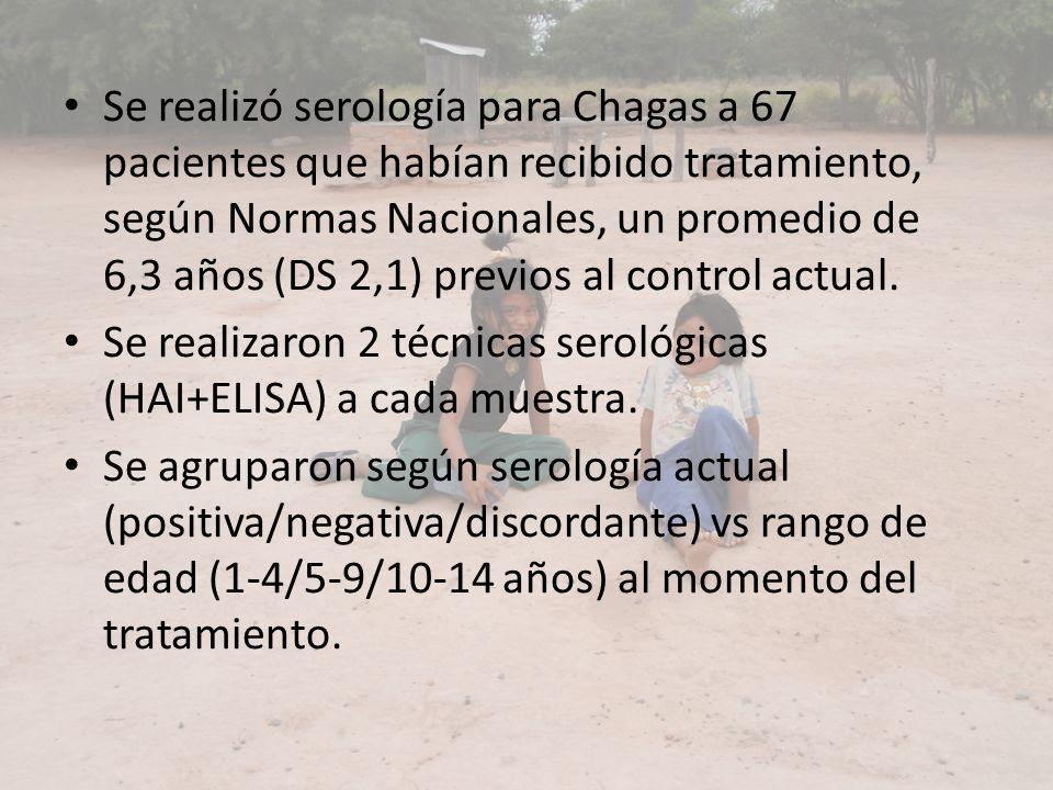 Se realizó serología para Chagas a 67 pacientes que habían recibido tratamiento, según Normas Nacionales, un promedio de 6,3 años (DS 2,1) previos al