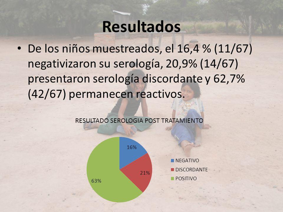 Resultados De los niños muestreados, el 16,4 % (11/67) negativizaron su serología, 20,9% (14/67) presentaron serología discordante y 62,7% (42/67) per