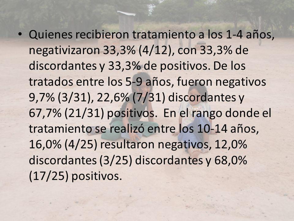 Quienes recibieron tratamiento a los 1-4 años, negativizaron 33,3% (4/12), con 33,3% de discordantes y 33,3% de positivos. De los tratados entre los 5