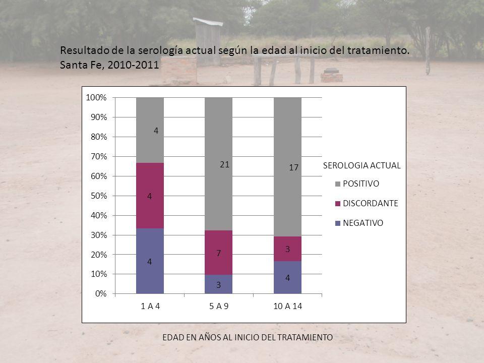 EDAD EN AÑOS AL INICIO DEL TRATAMIENTO Resultado de la serología actual según la edad al inicio del tratamiento. Santa Fe, 2010-2011 SEROLOGIA ACTUAL