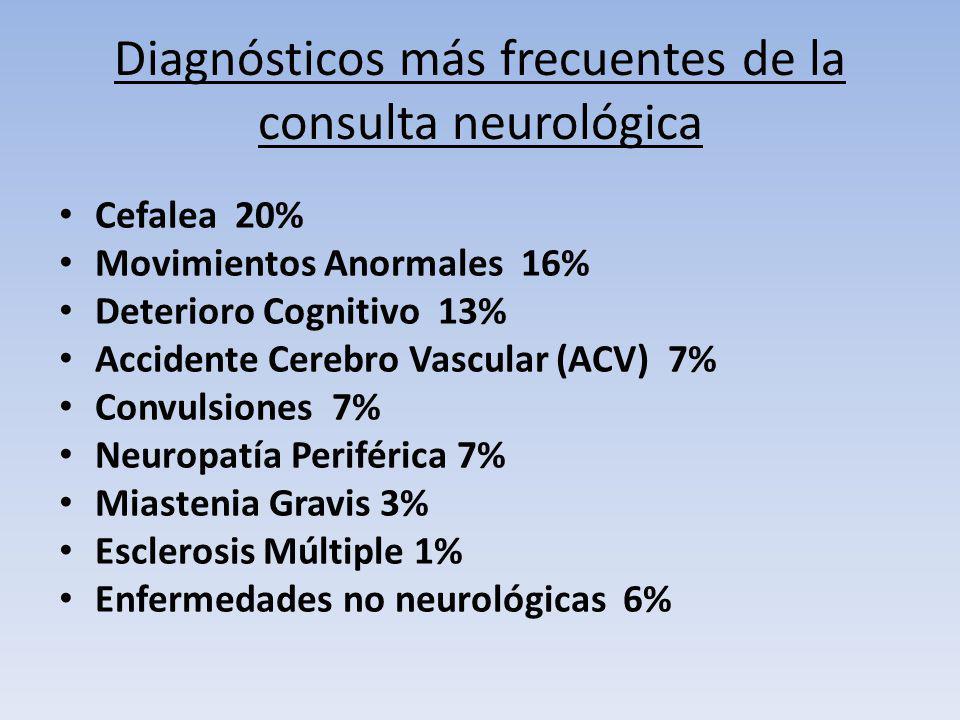 Diagnósticos más frecuentes de la consulta neurológica Cefalea 20% Movimientos Anormales 16% Deterioro Cognitivo 13% Accidente Cerebro Vascular (ACV)