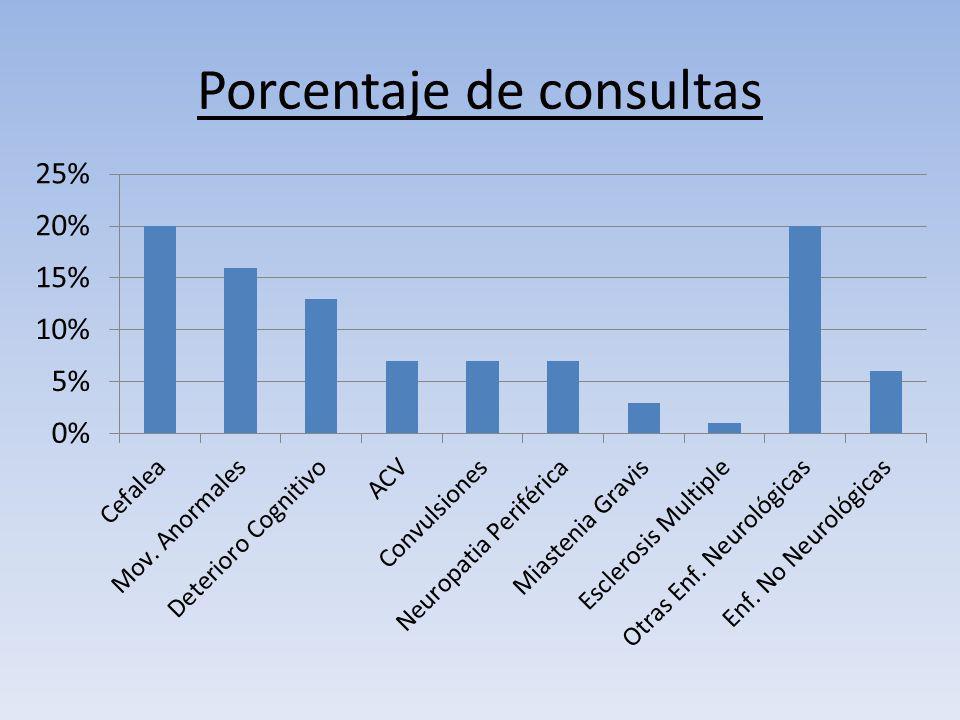 Porcentaje de consultas