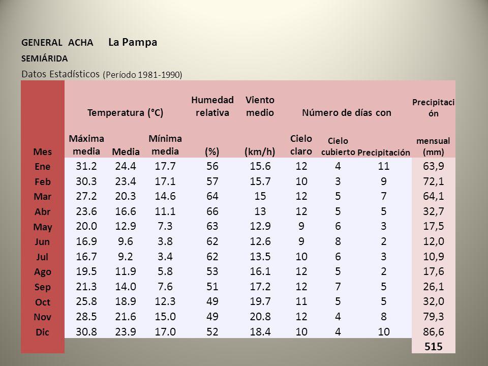 GENERAL ACHA La Pampa SEMIÁRIDA Datos Estadísticos (Período 1981-1990) Mes Temperatura (°C) Humedad relativa Viento medioNúmero de días con Precipitaci ón Máxima mediaMedia Mínima media(%)(km/h) Cielo claro Cielo cubiertoPrecipitación mensual (mm) Ene 31.224.417.75615.61241163,9 Feb 30.323.417.15715.7103972,1 Mar 27.220.314.66415125764,1 Abr 23.616.611.16613125532,7 May 20.012.97.36312.996317,5 Jun 16.99.63.86212.698212,0 Jul 16.79.23.46213.5106310,9 Ago 19.511.95.85316.1125217,6 Sep 21.314.07.65117.2127526,1 Oct 25.818.912.34919.7115532,0 Nov 28.521.615.04920.8124879,3 Dic 30.823.917.05218.4104 86,6 515
