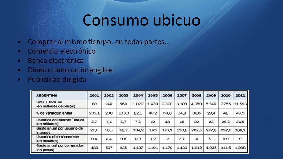 Consumo ubicuo Comprar al mismo tiempo, en todas partes… Comercio electrónico Banca electrónica Dinero como un intangible Publicidad dirigida