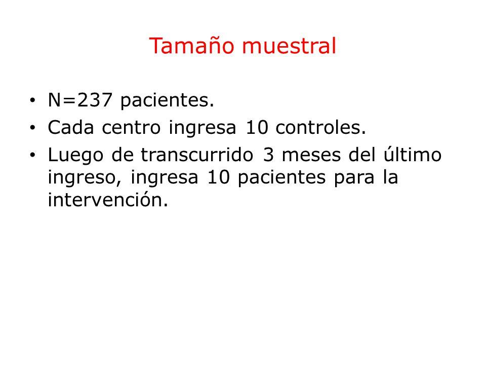 Tamaño muestral N=237 pacientes. Cada centro ingresa 10 controles. Luego de transcurrido 3 meses del último ingreso, ingresa 10 pacientes para la inte