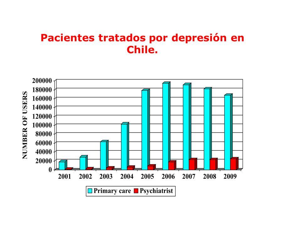 Pacientes tratados por depresión en Chile.